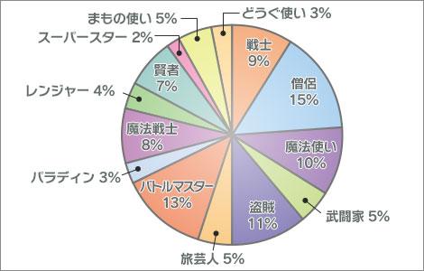 2014年 ドラクエ10 国勢調査 職業分布
