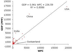 GDP (PPP) in billions of international dollars vs WFC