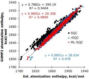 Improvement of a semiempirical quantum chemical (SQC) method using Machine Learning (ML)