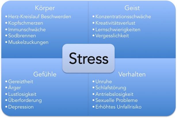 Stress Resilienz Ressourcen Selbstwirksamkeit
