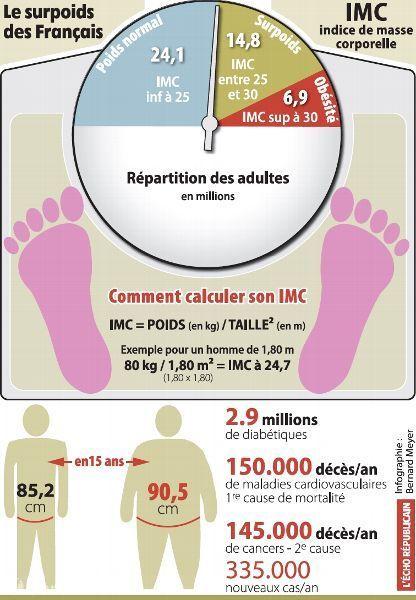 La progression inquiétante de l'obésité en France