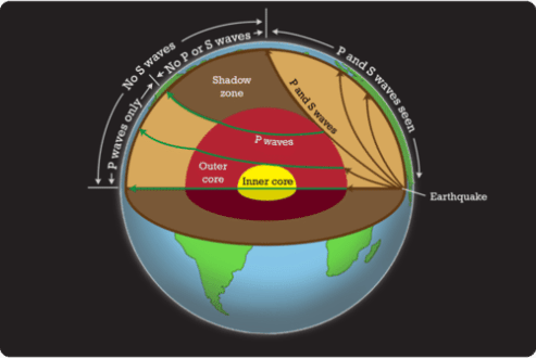 Earth s Interior   Read     Earth Science   CK 12 Foundation The properties of seismic waves allow scientists to understand the  composition of Earth s interior