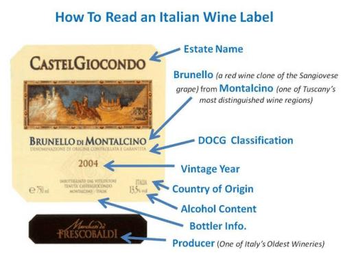 The Alphabet Game of Wine