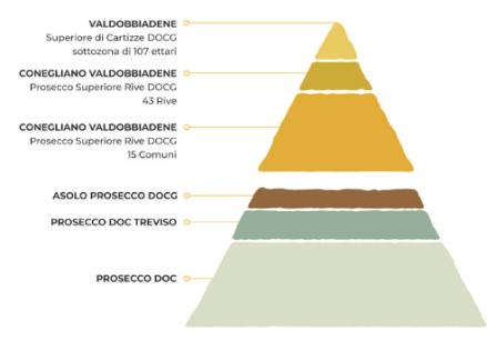 prosecco quality pyramid
