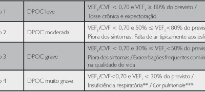 DPOC  doença pulmonar obstrutiva crônica medicina.blog.br 6
