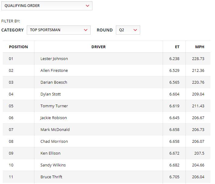 2019 NHRA Gatornationals Top Sportsman Qualifying Sheet