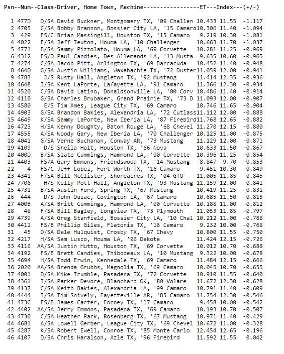 stock eliminator qualifying order NHRA Spring Nationals