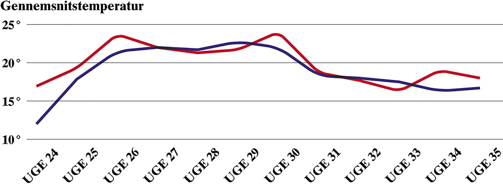 Gennemsnittet af de tre daglige målinger om mandagene i badesæsonen i Dragør Søbad; den blå kurve illustrerer temperaturen målt i vandet, mens den røde viser varmegraderne målt i luften.