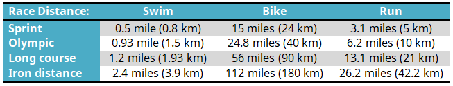 Triathlon distances table
