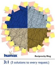 The Humax Reciprocity Ring
