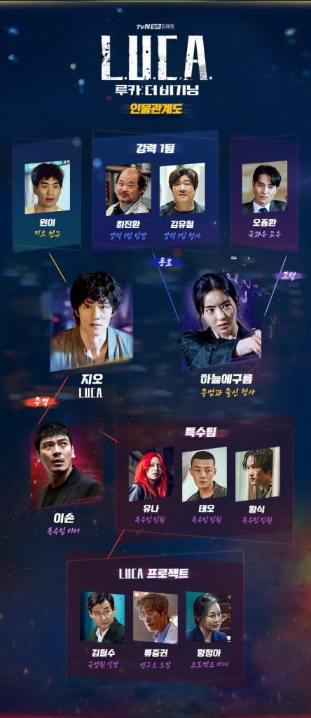 Hubungan setiap karakter dalam drama LUCA Sumber gambar: TvN