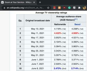 Rating Doom At Your Service (Sumber: Wikipedia)