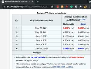 Rating My Roommate is A Gumiho (Sumber: Wikipedia)