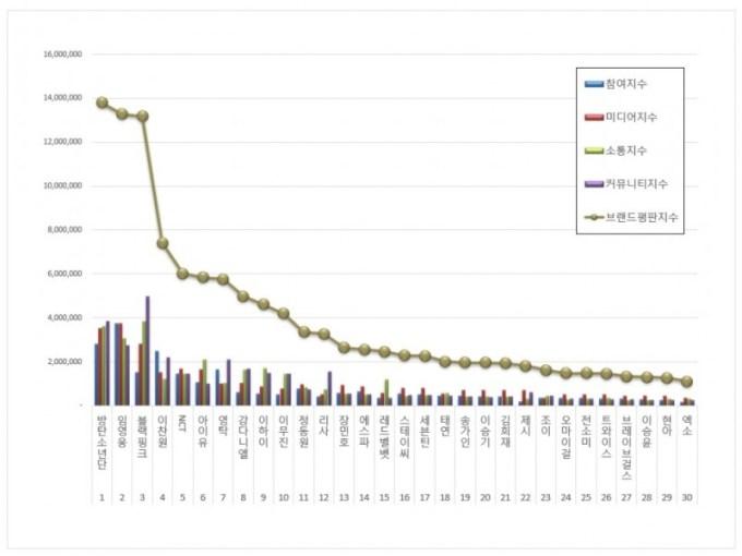 Peringkat Reputasi Brand Bulan September Untuk Kategori Penyanyi oleh The Korean Business Research Institut