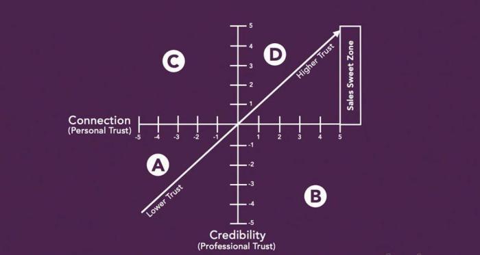 принципы продаж график доверия