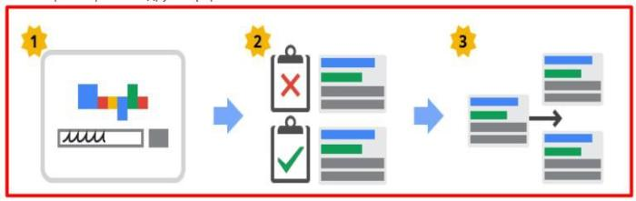 Аукцион Google Adwords