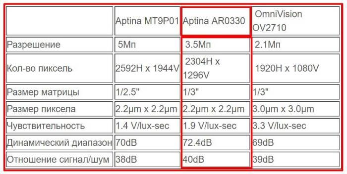 Матрица Aptina AR0330