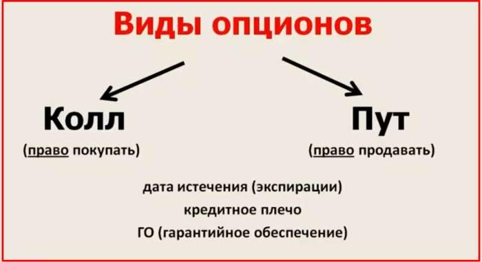 Основы опционной торговли