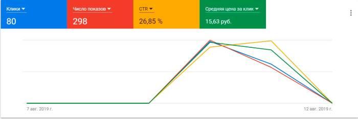 Особенности рекламы сайта эскорт услуг в Google.