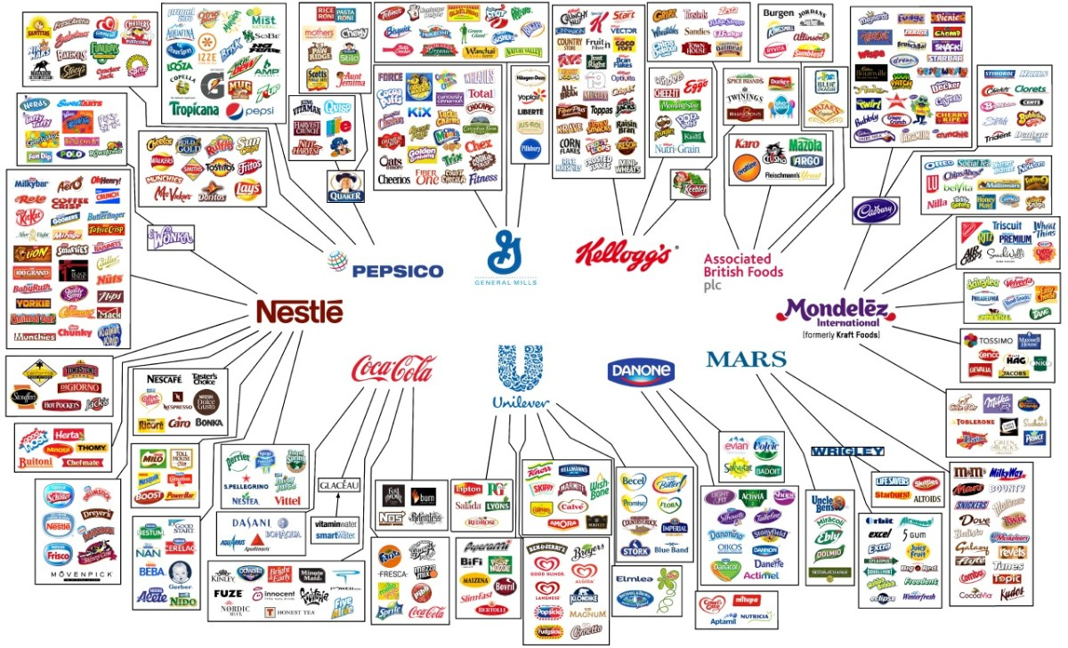 The Food Corporations that own what you eat. Infographic by Joki Gauthier for Oxfam 2012