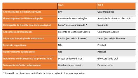 Diferenças entre tireotoxicose induzida pela amidoarona (TIA) tipo 1 e 2