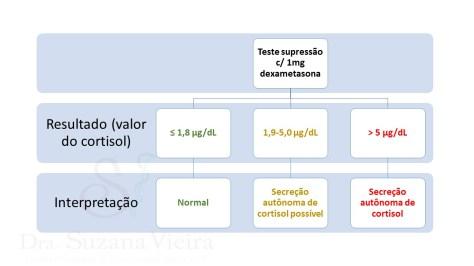 Avaliação da secreção autônoma de cortisol
