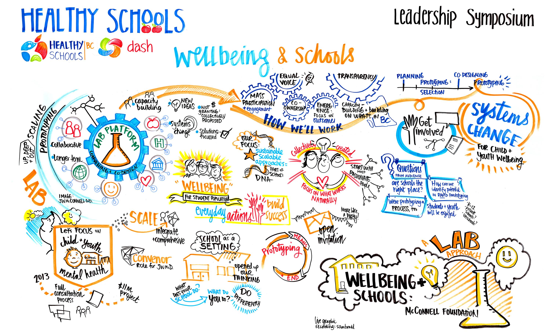 Healthy Schools Symposium And Graphic Recording