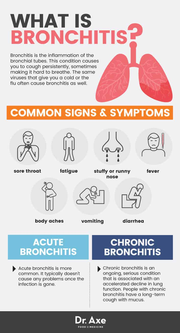 How effective is the treatment of bronchitis at home 33
