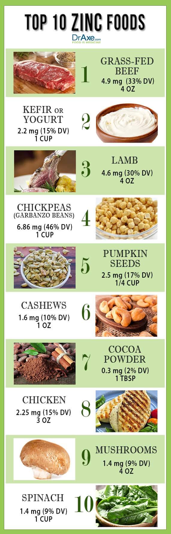 zinc foods list