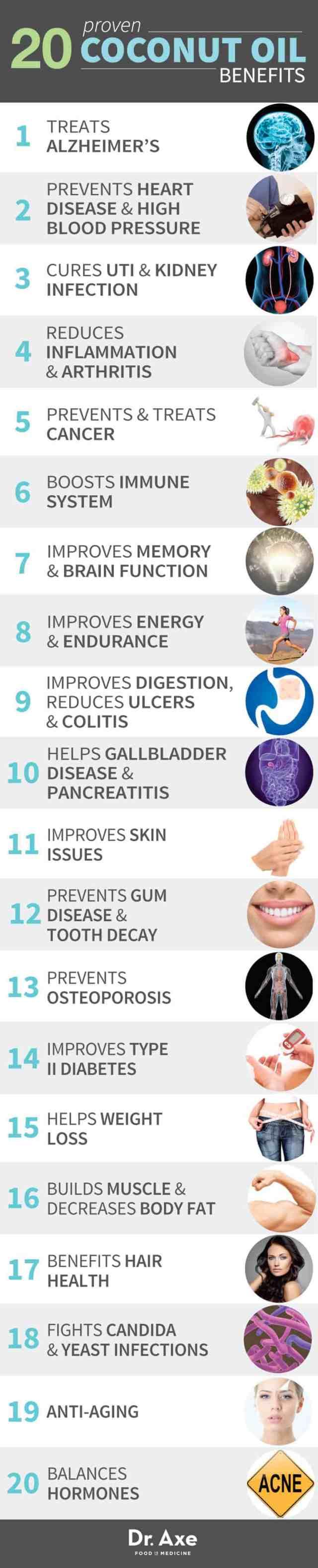 Proven Coconut Oil Health Benefits List infographic