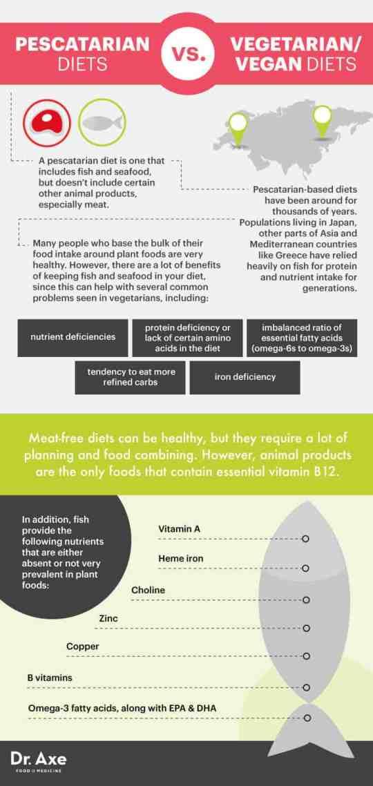 Pescatarian vs. vegetarian/vegan - Dr. Axe