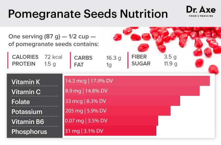 Pomegranate seeds nutrition - Dr. Axe