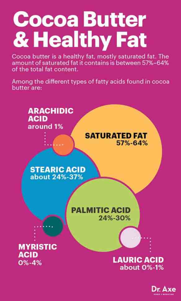 Dr Axe's graphic showing Cocoa butter and healthy fat.