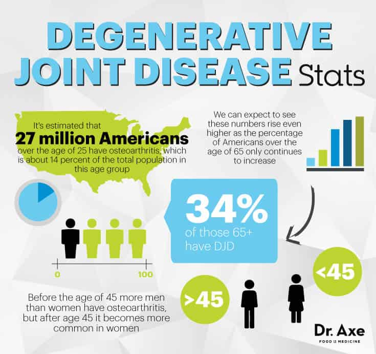 Degenerative joint disease stats - Dr. Axe