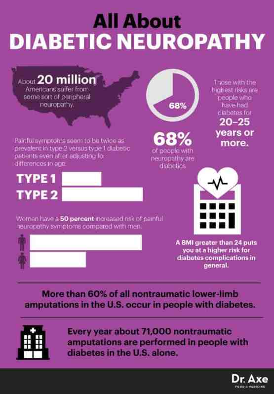 All about diabetic neuropathy - Dr. Axe
