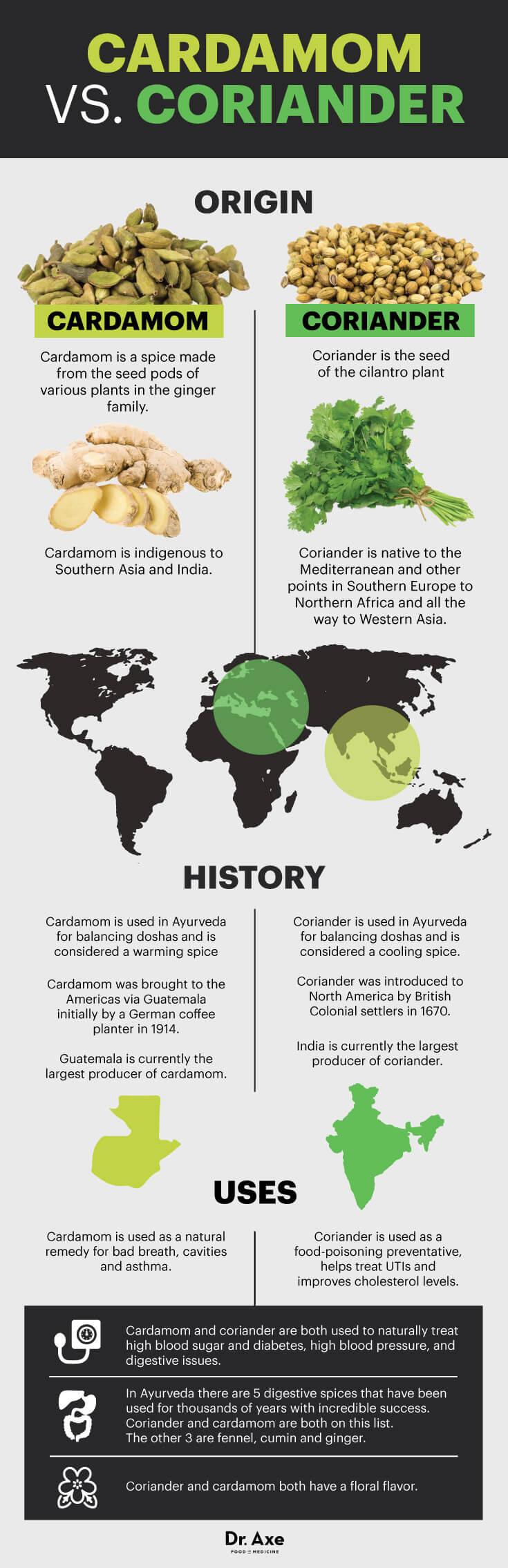 Cardamom vs. coriander - Dr. Axe