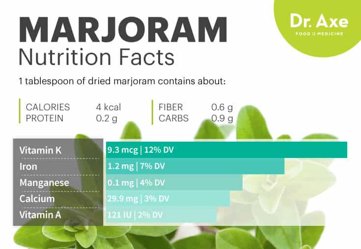 Marjoram nutrition - Dr. Axe