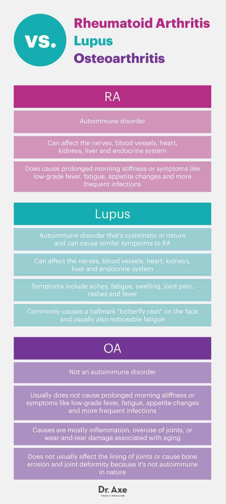 Rheumatoid arthritis vs. lupus vs. osteoarthritis - Dr. Axe
