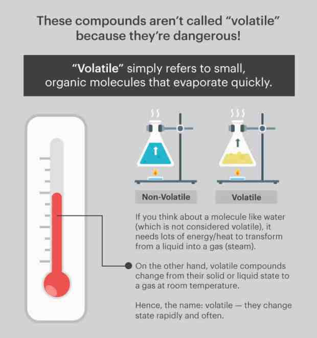 Volatile compounds