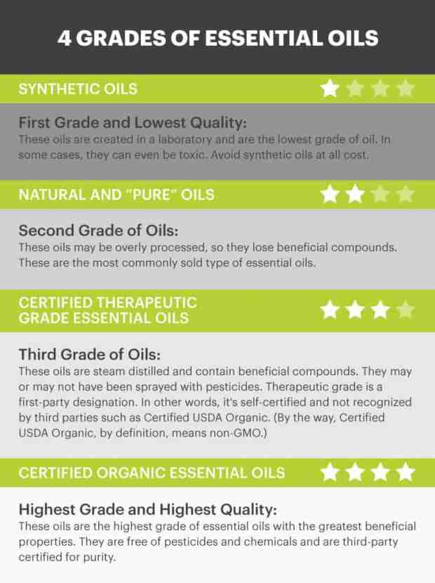 Essential oils grades