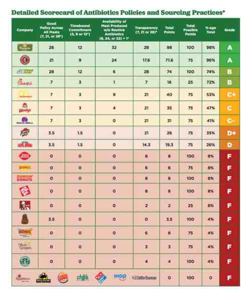 Antibiotics in fast food - Dr. Axe