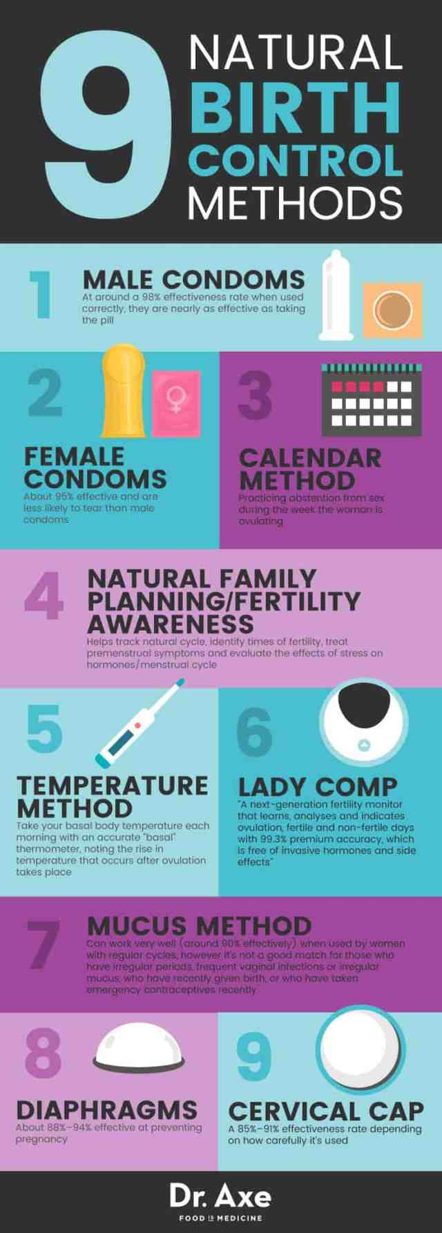 Natural Birth Control Methods Dr Axe