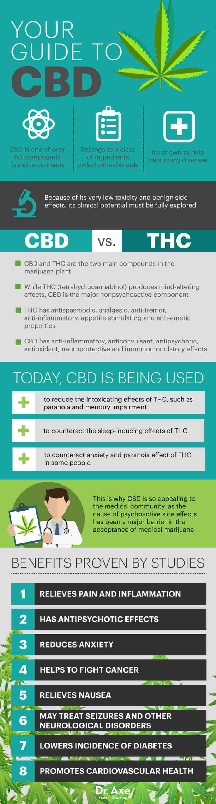 CBD guide - Dr. Axe