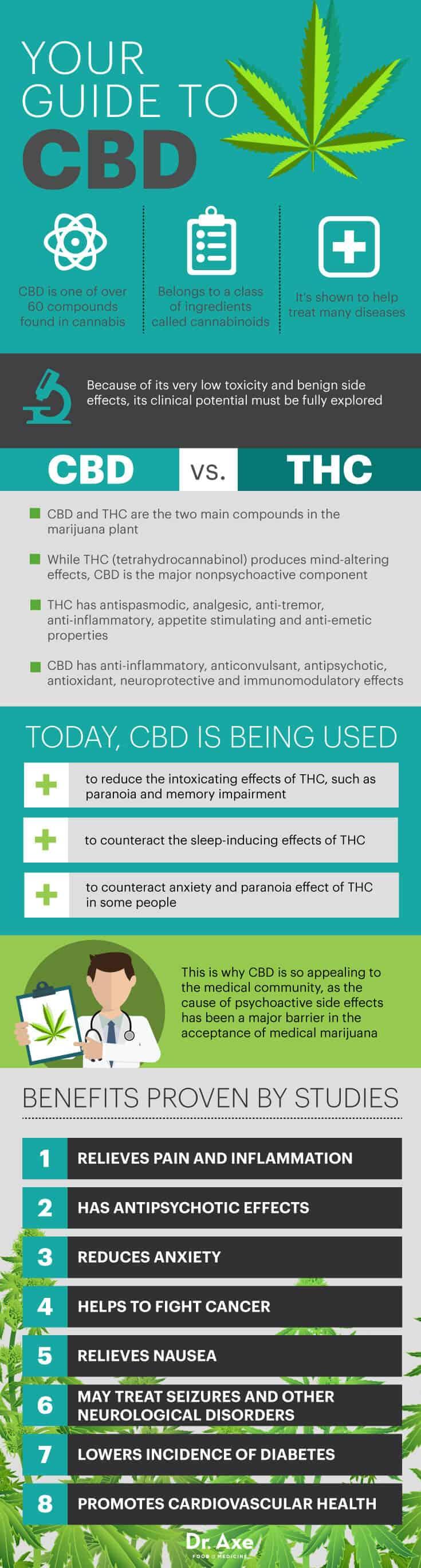 CBD guide - Dr. Axe