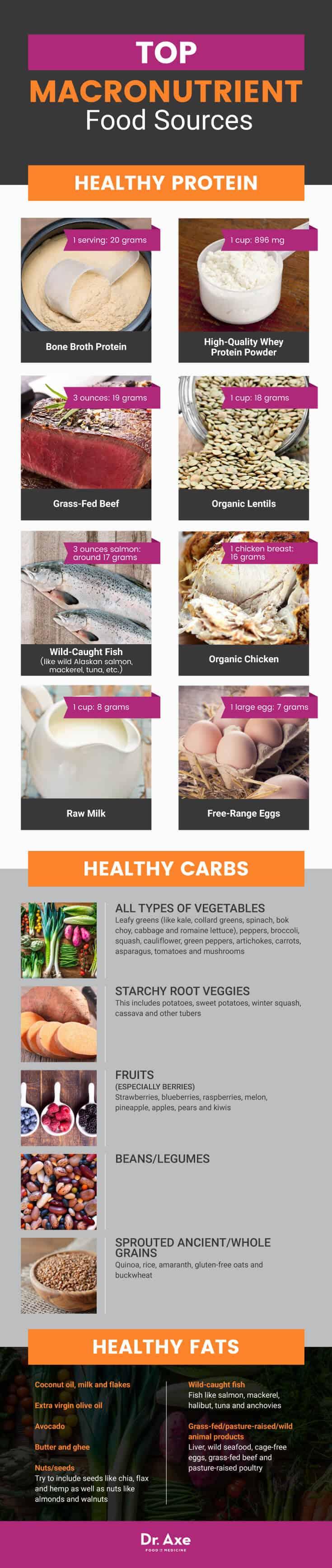 Top macronutrient food sources - Dr. Axe