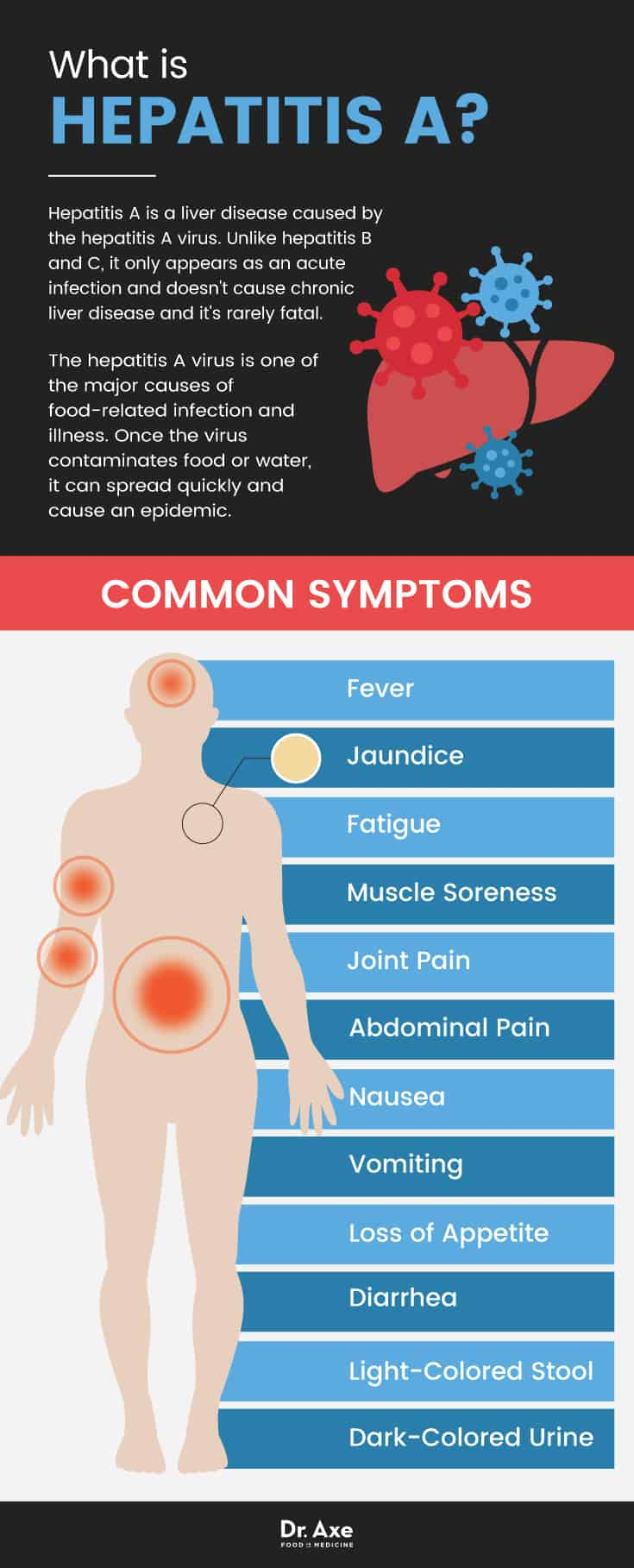 Hepatitis a symptoms - Dr. Axe