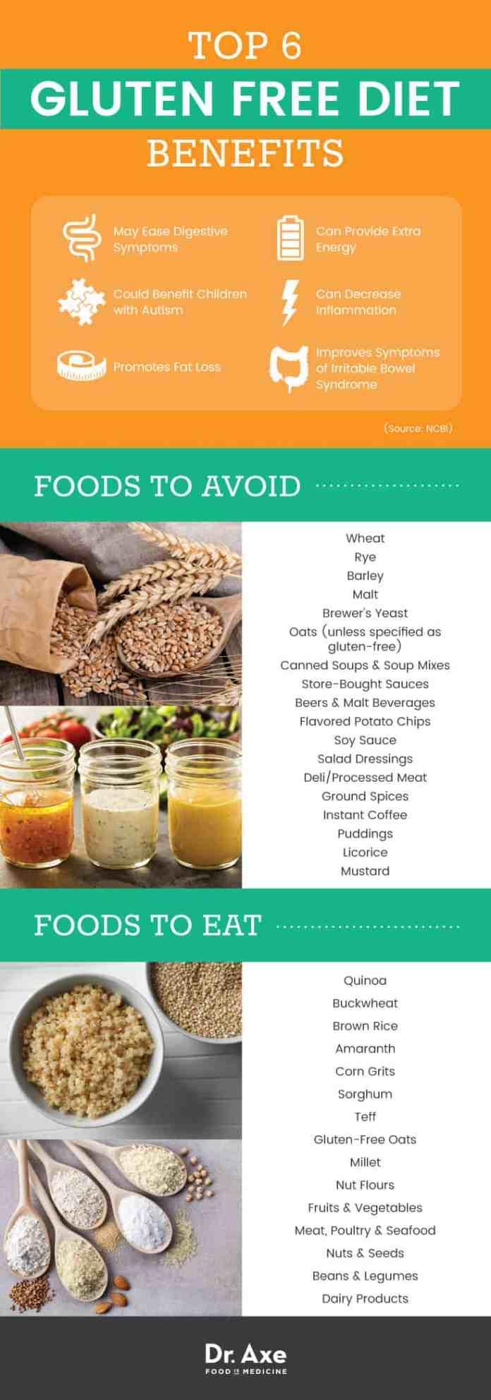 Gluten-free diet benefits and gluten-free foods - Dr. Axe