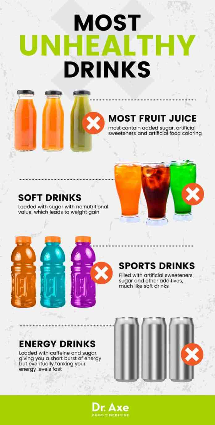 Most unhealthy drinks - Dr. Axe