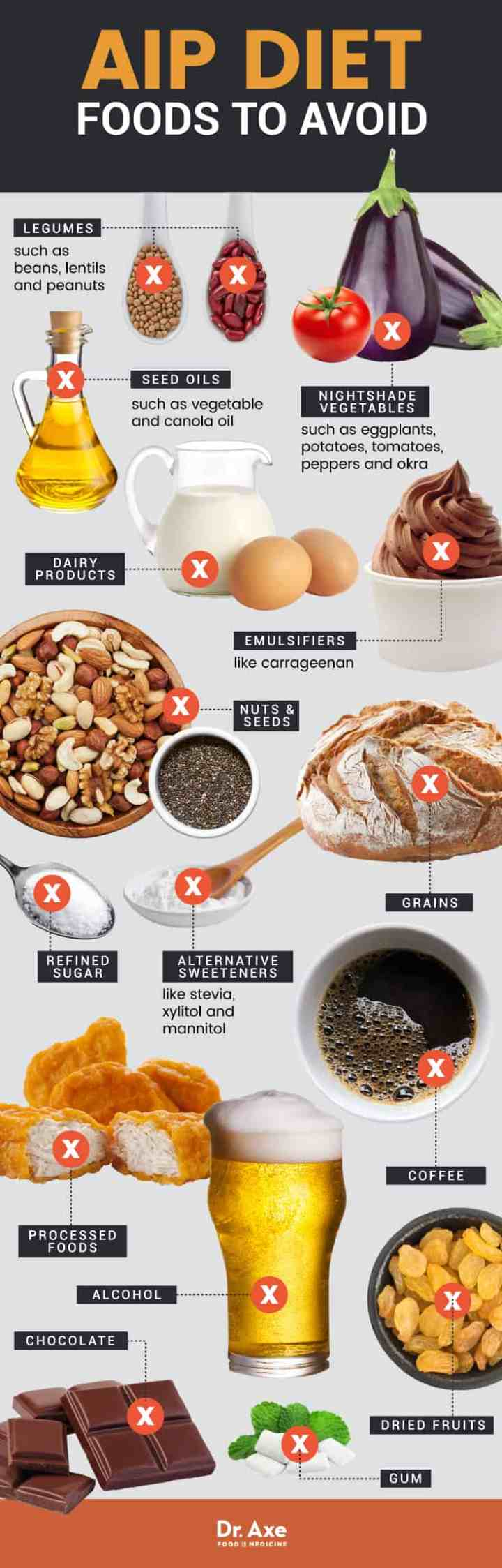 AIP diet foods to avoid - Dr. Axe