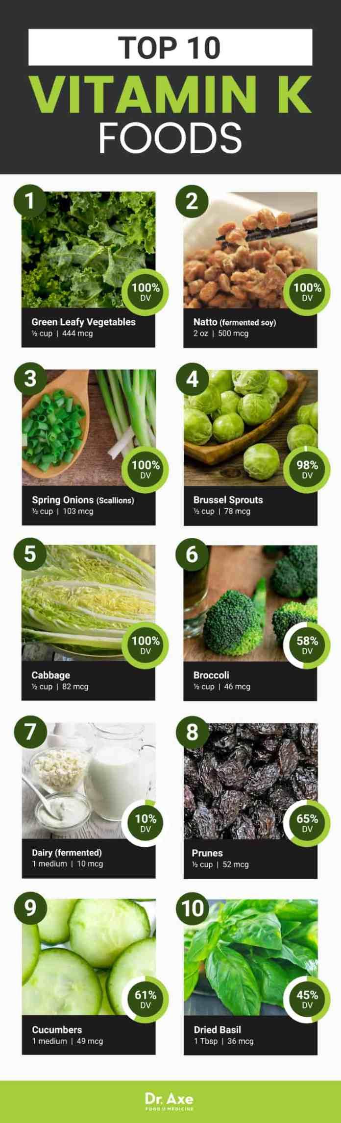 Top 10 vitamin K foods - Dr. Axe